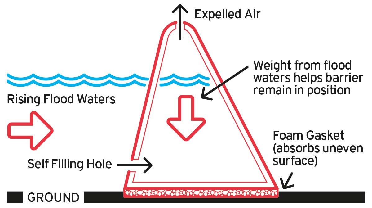 floodstop-how-it-works